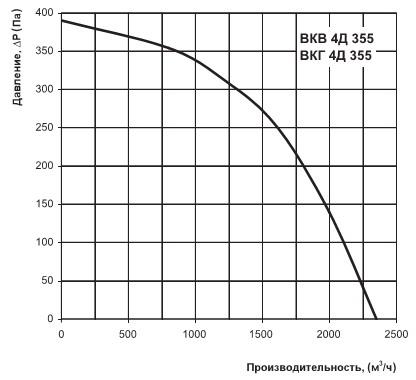 Расход воздуха ВКВ 4Д 355