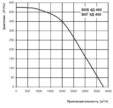 Производительность вентилятора вкв 4д 400