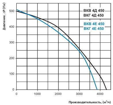 Диаграмма производительности ВКВ 4Е 450