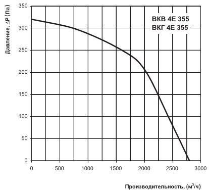 Аэродинамические характеристики ВКВ 4Е 355