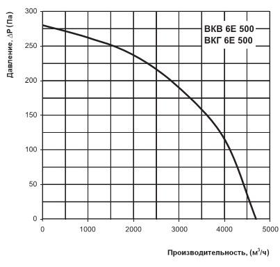 Диаграмма производительности ВКВ 6Е 500