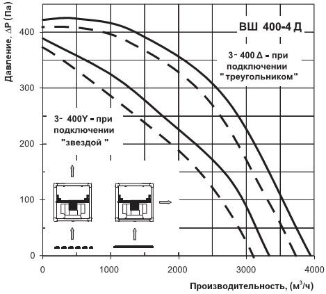 Аэродинамические характеристики вентс вш 400-4д