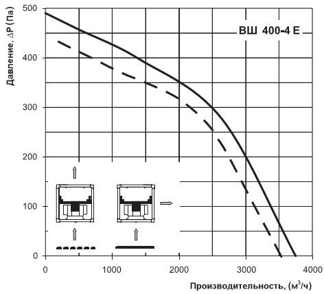 Расход воздуха Вентс ВШ 400-4Е