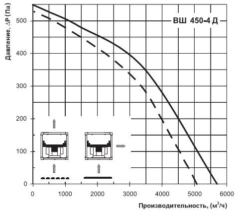 Диаграмма Вентс ВШ 450-4Д