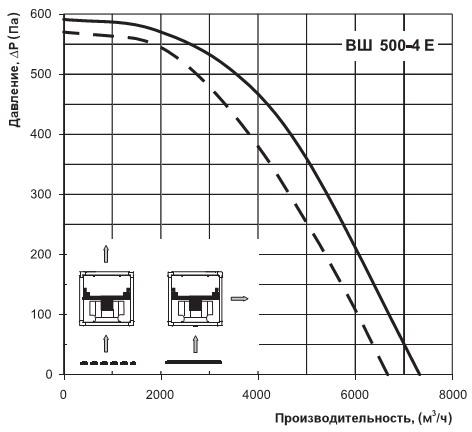 График расхода воздуха вентс вш 500-4Е