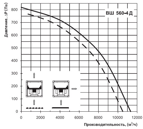 Характеристики вентилятора Вентс ВШ 560-4Д