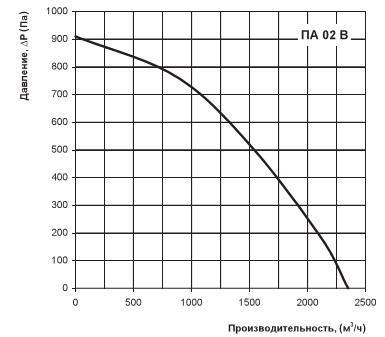 Диаграмма потерь давления