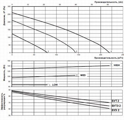 График расхода воздуха и производительности
