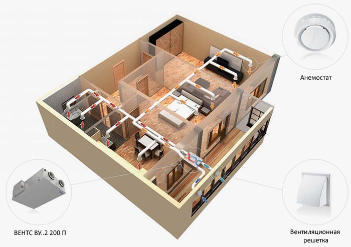 Вентиляция офисных помещений установкой с рекуперацией