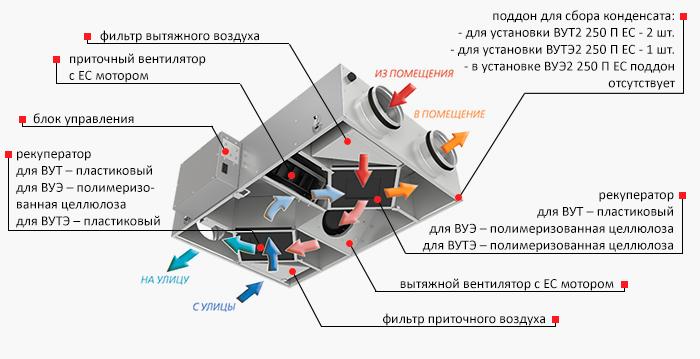 Конструкция приточно-вытяжной установки вут2 250