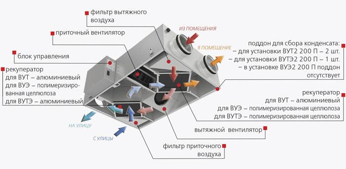 Основные элементы вентиляционной установки