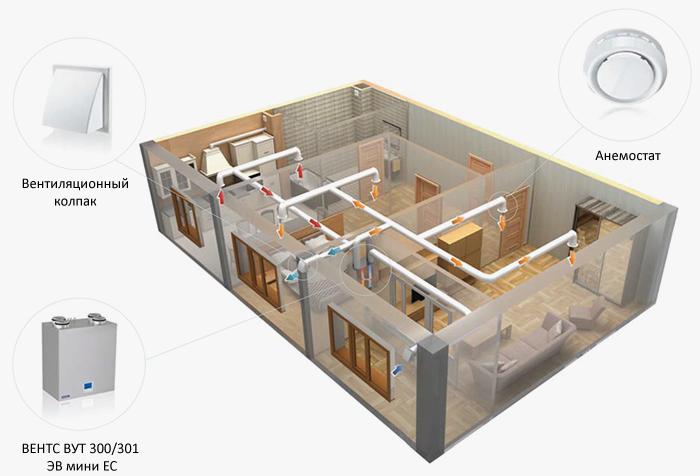 Пример вентиляции квартиры приточно-вытяжной установкой