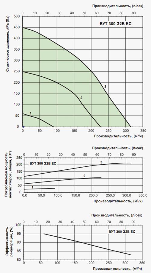 Аэродинамические характеристики ПВУ