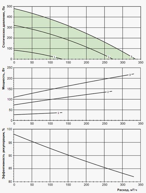 Производительность и давление вентиляционной установки