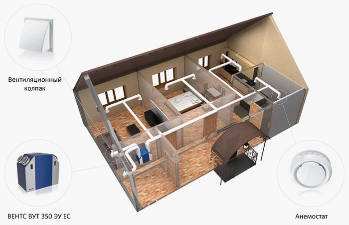 Вентиляция дома приточно-вытяжной установкой