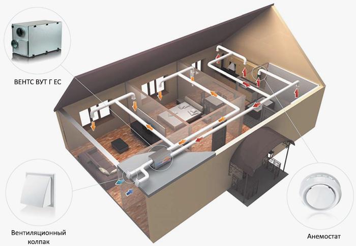 Приточно-вытяжная вентиляция частного дома установкой вентс