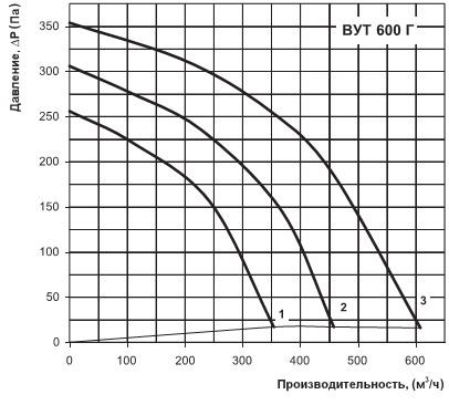 Производительность установки ВУТ 600 Г