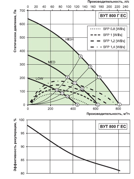 Характеристики вентиляторов установки вут 800 г ес