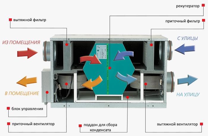 Передача тепла от вытяжного воздуха приточному в установке