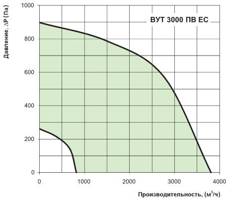 Производительность и давление вентиляторов установки вут 3000 пв ес