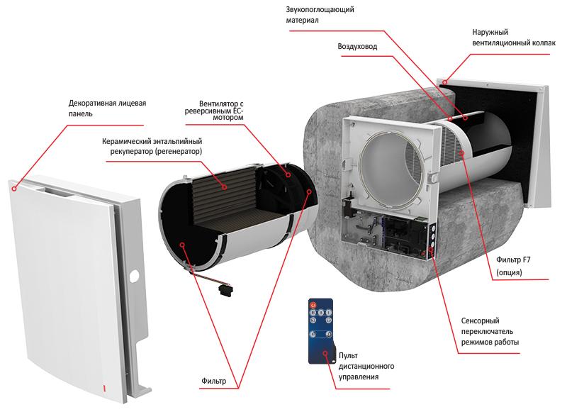 Конструкция и состав устройства