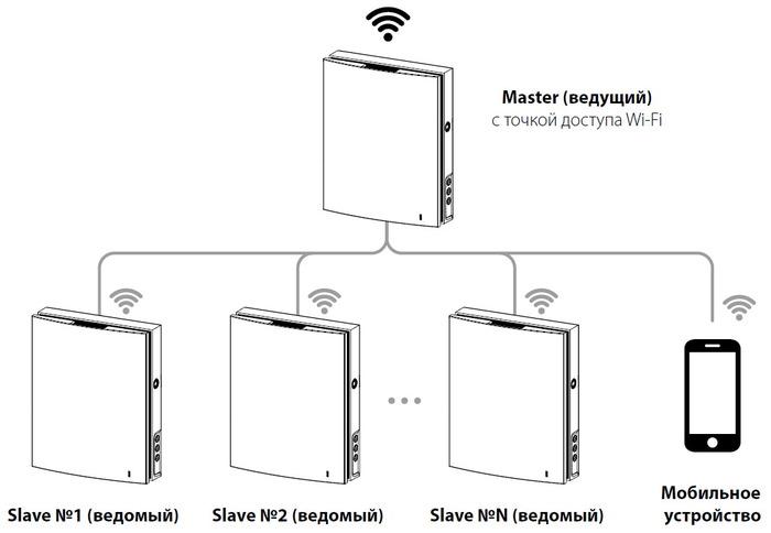 Підключення декількох пристроїв в ланцюг