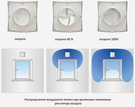 Распределение воздуха в помещении