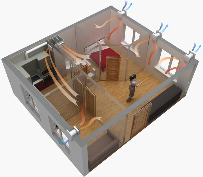 Пример вентиляции квартиры проветривателями Твинфреш