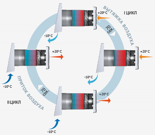 Принцип рекуперации тепла при вентиляции