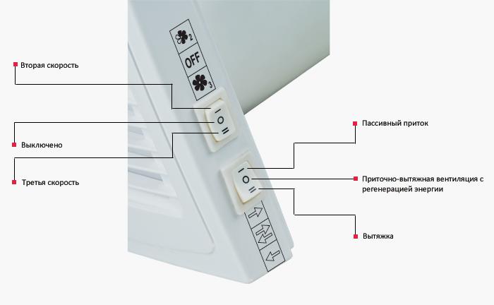 Встроенная панель управления в корпусе