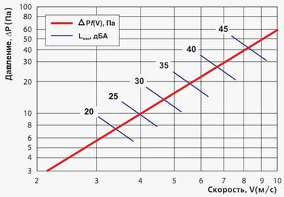 График потерь давления на решетки
