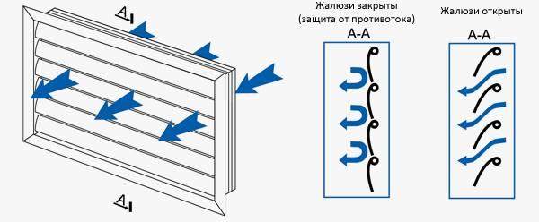 Как работает решетка с жалюзи